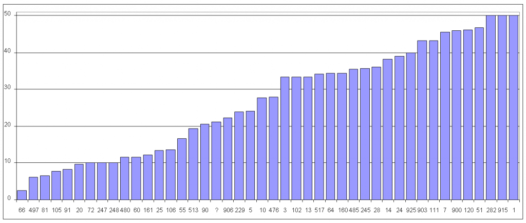 Lameness Prevalence Graph