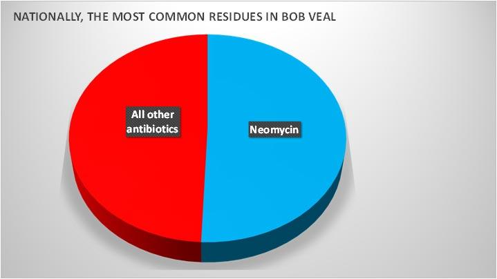 Neomycin Pie Chart