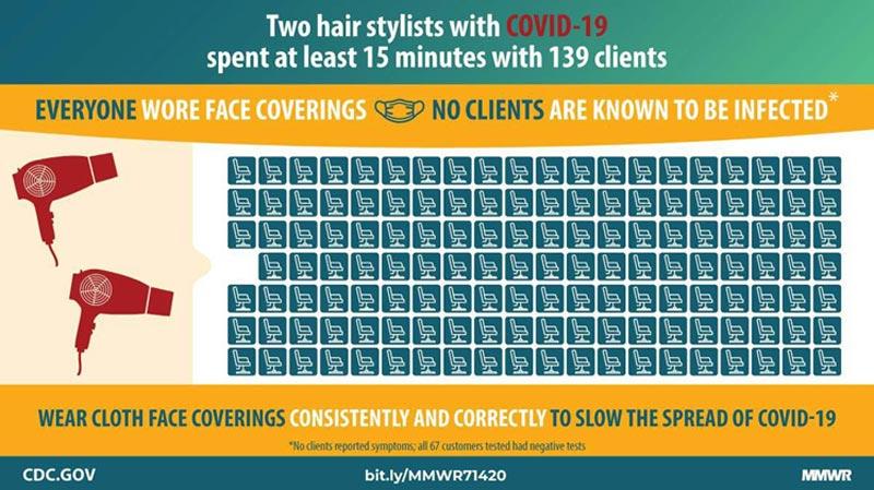 Wear Face Coverings